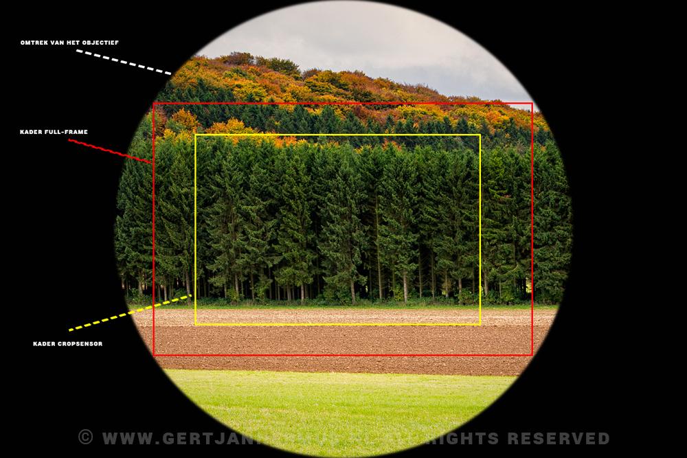 full-frame en crop camera objectief cropfactor